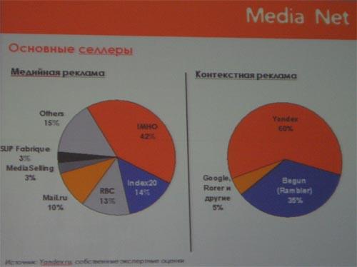 Основные селлеры медийной и контекстной рекламы